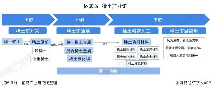 图表3:稀土产业链