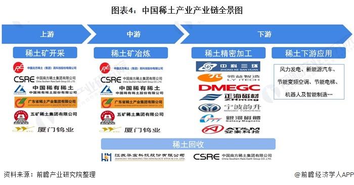 图表4:中国稀土产业产业链全景图