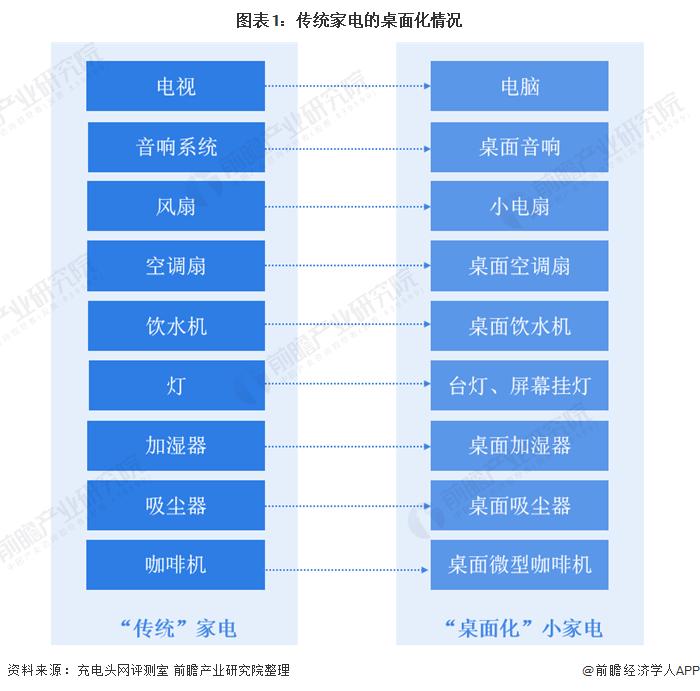 图表1:传统家电的桌面化情况