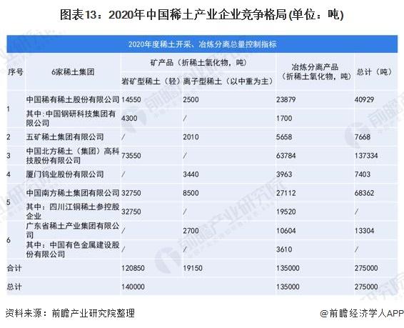 图表13:2020年中国稀土产业企业竞争格局(单位:吨)