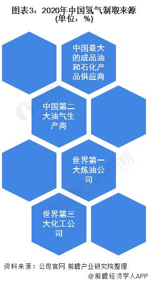 图表3:2020年中国氢气制取来源(单位:%)