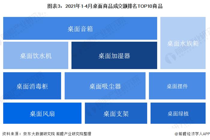 图表3:2021年1-4月桌面商品成交额排名TOP10商品