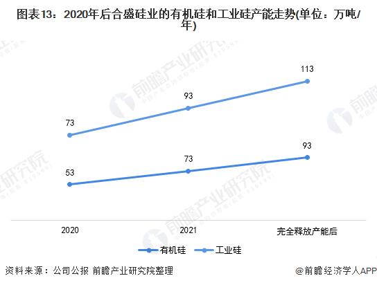 图表13:2020年后合盛硅业的有机硅和工业硅产能走势(单位:万吨/年)
