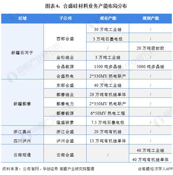 图表4:合盛硅材料业务产能布局分布