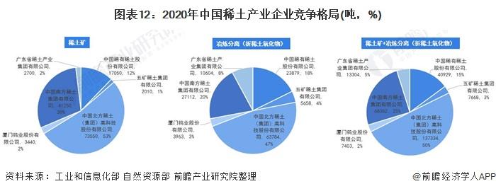 图表12:2020年中国稀土产业企业竞争格局(吨,%)