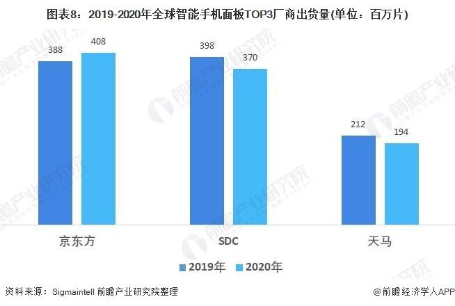 图表8:2019-2020年全球智能手机面板TOP3厂商出货量(单位:百万片)