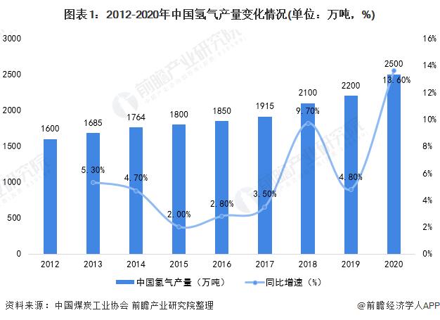 图表1:2012-2020年中国氢气产量变化情况(单位:万吨,%)