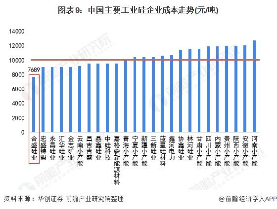 图表9:中国主要工业硅企业成本走势(元/吨)