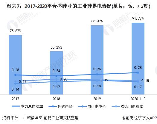 图表7:2017-2020年合盛硅业的工业硅供电情况(单位:%,元/度)