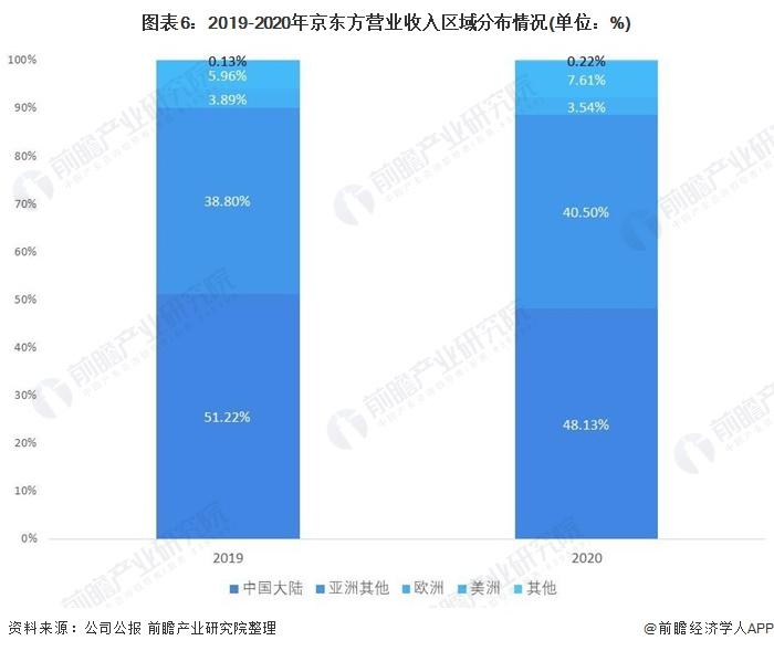 图表6:2019-2020年京东方营业收入区域分布情况(单位:%)
