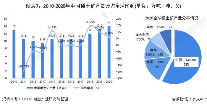 图表7:2010-2020年中国稀土矿产量及占全球比重(单位:万吨,吨,%)