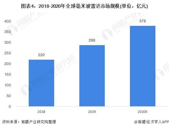 圖表4:2018-2020年全球毫米波雷達市場規模(單位:億元)
