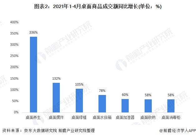 图表2:2021年1-4月桌面商品成交额同比增长(单位:%)