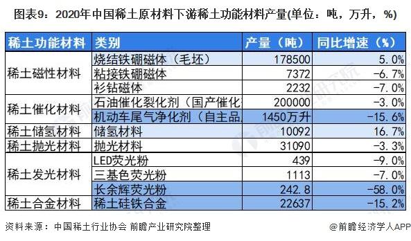 图表9:2020年中国稀土原材料下游稀土功能材料产量(单位:吨,万升,%)