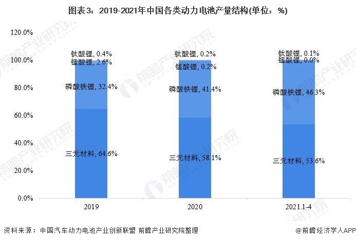 图表3:2019-2021年中国各类动力电池产量结构(单位:%)