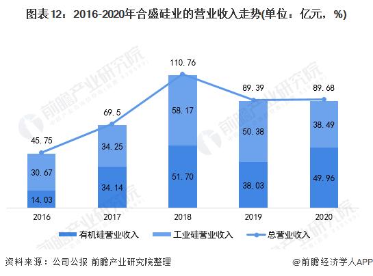 图表12:2016-2020年合盛硅业的营业收入走势(单位:亿元,%)