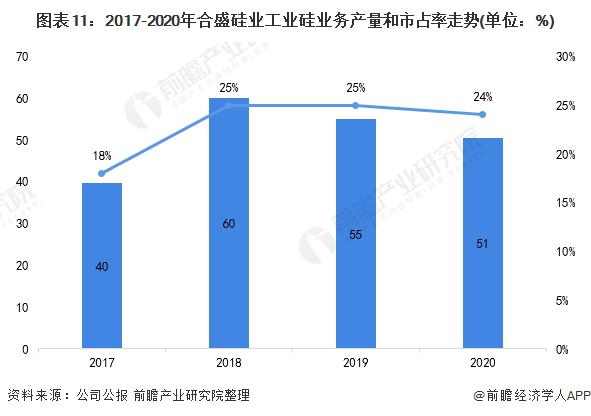 图表11:2017-2020年合盛硅业工业硅业务产量和市占率走势(单位:%)