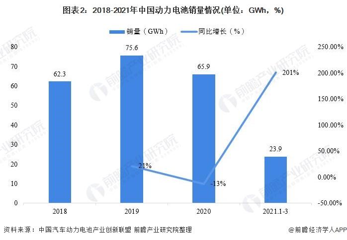 图表2:2018-2021年中国动力电池销量情况(单位:GWh,%)