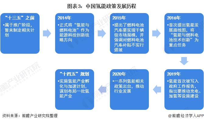 图表3:中国氢能政策发展历程