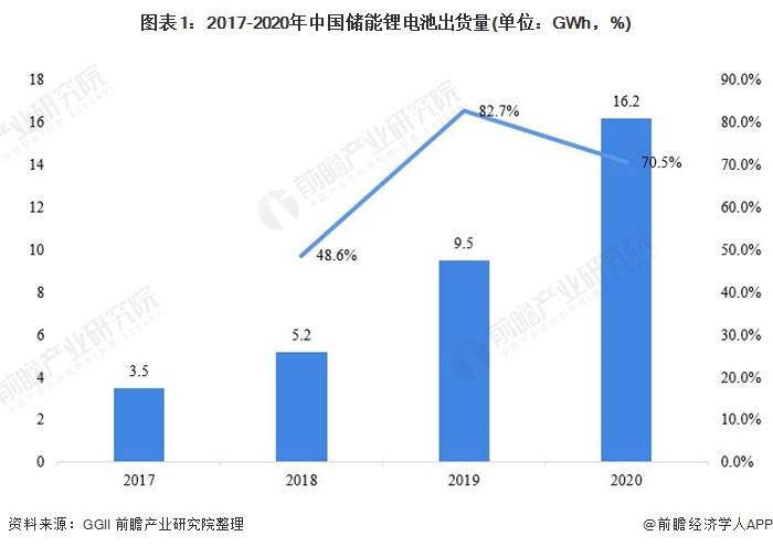 图表1:2017-2020年中国储能锂电池出货量(单位:GWh,%)