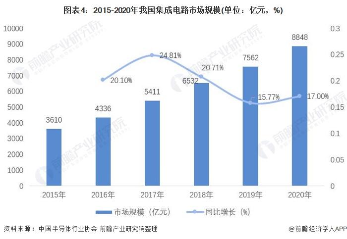 图表4:2015-2020年我国集成电路市场规模(单位:亿元,%)