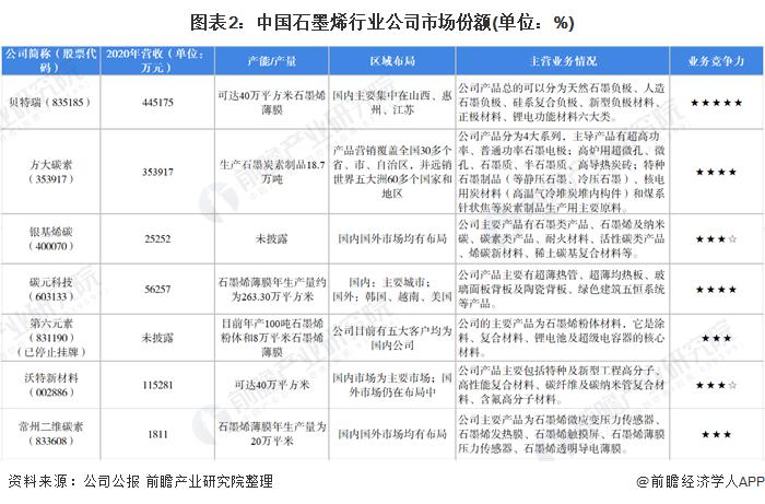 图表2:中国石墨烯行业公司市场份额(单位:%)