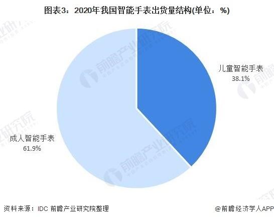 图表3:2020年我国智能手表出货量结构(单位:%)
