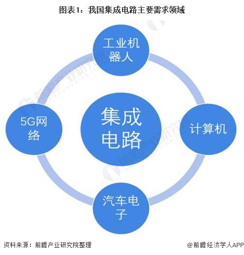 图表1:我国集成电路主要需求领域