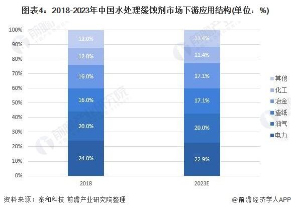 图表4:2018-2023年中国水处理缓蚀剂市场下游应用结构(单位:%)