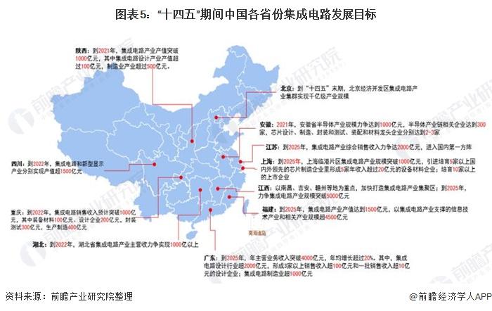 """图表5:""""十四五""""期间中国各省份集成电路发展目标"""