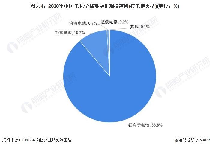 图表4:2020年中国电化学储能装机规模结构(按电池类型)(单位:%)