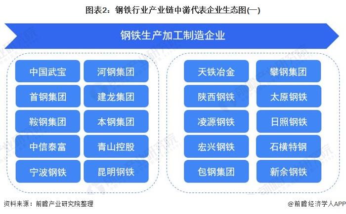图表2:钢铁行业产业链中游代表企业生态图(一)