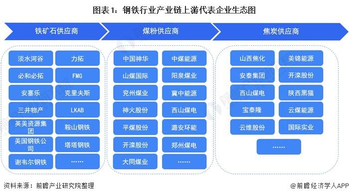 图表1:钢铁行业产业链上游代表企业生态图