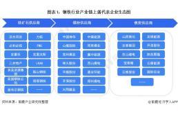 钢铁行业产业链代表企业有哪些?