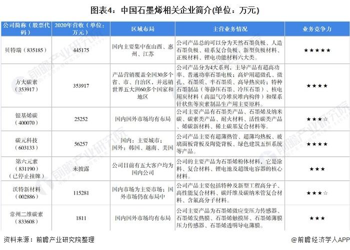 图表4:中国石墨烯相关企业简介(单位:万元)