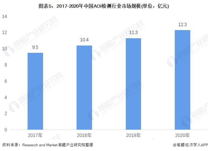 图表5:2017-2020年中国AOI检测行业市场规模(单位:亿元)