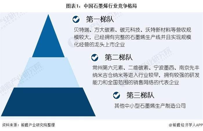 图表1:中国石墨烯行业竞争格局