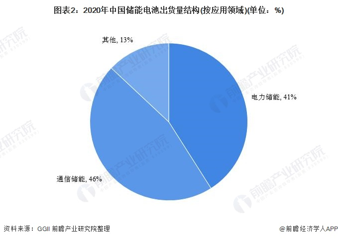图表2:2020年中国储能电池出货量结构(按应用领域)(单位:%)