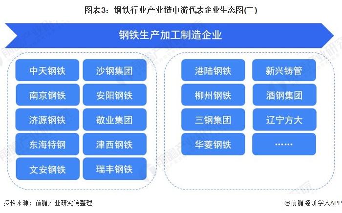 图表3:钢铁行业产业链中游代表企业生态图(二)