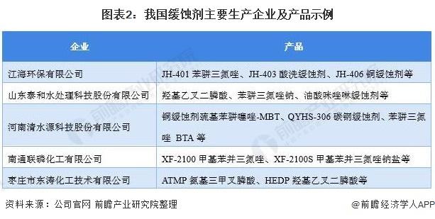 图表2:我国缓蚀剂主要生产企业及产品示例