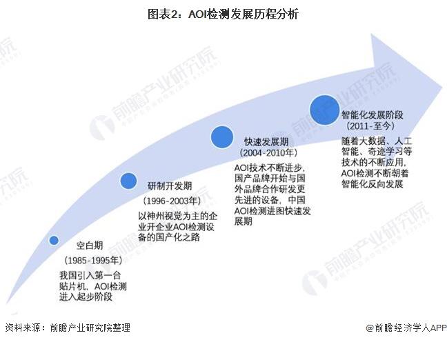 图表2:AOI检测发展历程分析