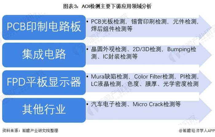 图表3:AOI检测主要下游应用领域分析