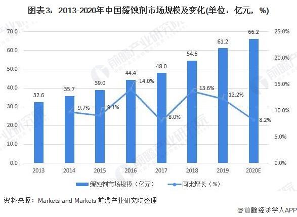 图表3:2013-2020年中国缓蚀剂市场规模及变化(单位:亿元,%)