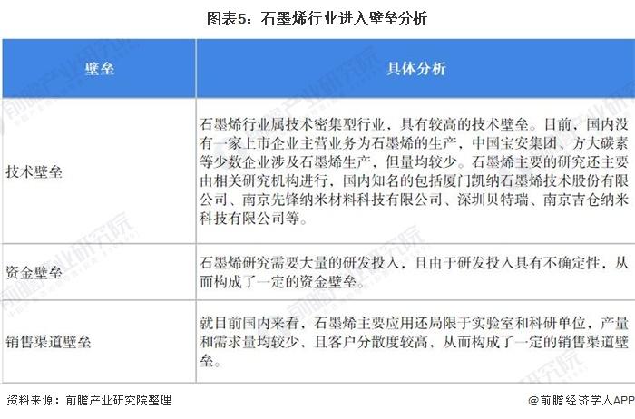 图表5:石墨烯行业进入壁垒分析