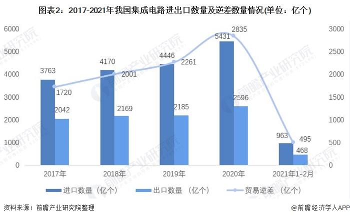 图表2:2017-2021年我国集成电路进出口数量及逆差数量情况(单位:亿个)