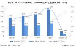 中国集成电路行业市场分析与发展趋势