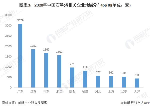 图表3:2020年中国石墨烯相关企业地域分布top10(单位:家)