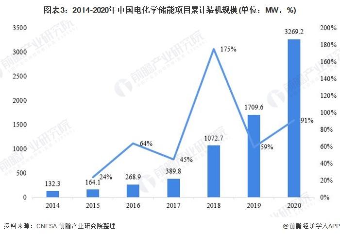 图表3:2014-2020年中国电化学储能项目累计装机规模(单位:MW,%)
