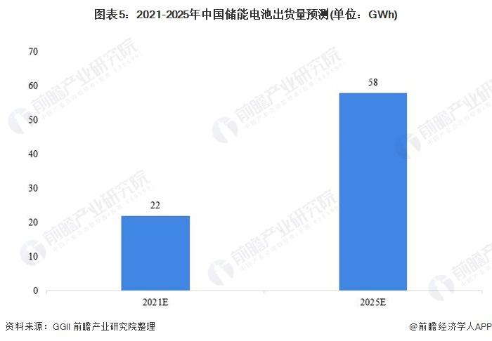 图表5:2021-2025年中国储能电池出货量预测(单位:GWh)