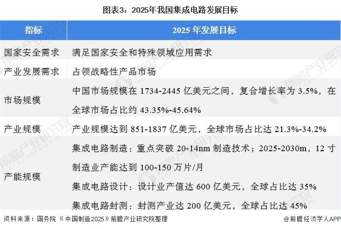 图表3:2025年我国集成电路发展目标